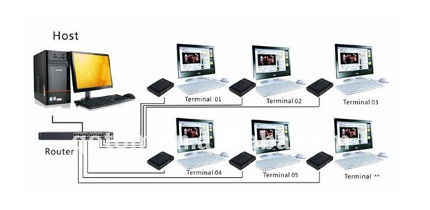 Thin Client Solution