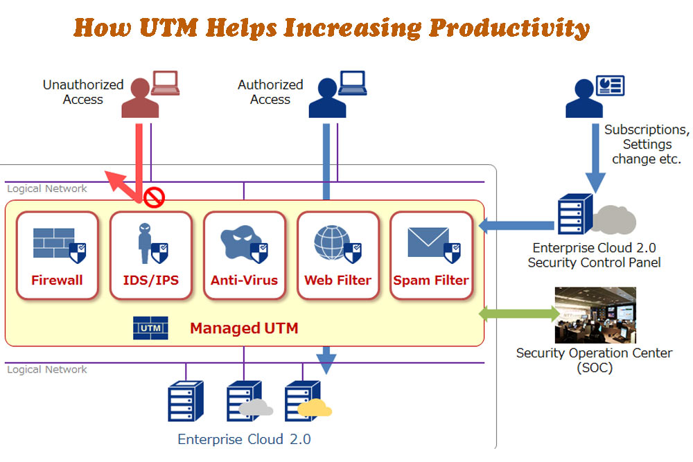 How UTM Helps Increasing Productivity